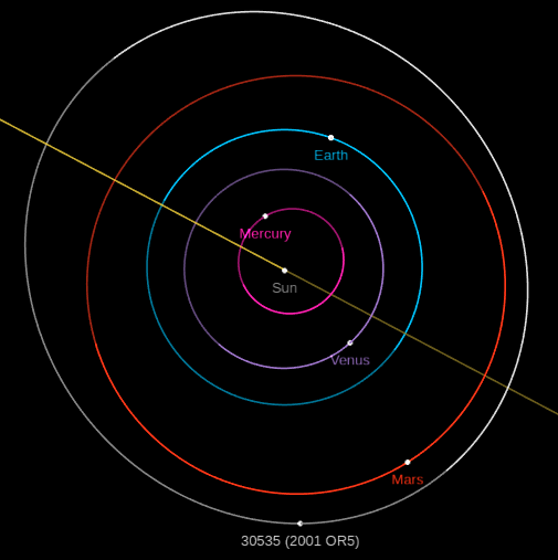 30535_Sarahgreenstreet_orbit_JPL_Horizons